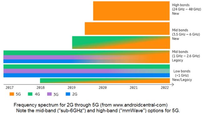 5G部署对于数据分析有什么要求
