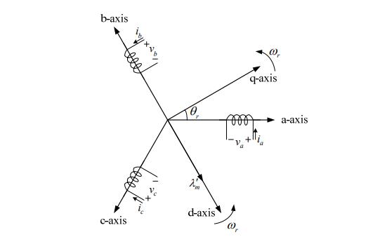 三相永磁式同步电机模式的详细资料简介