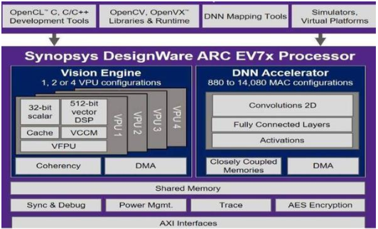 Synopsys introduces the latest generation of embedded vision processors