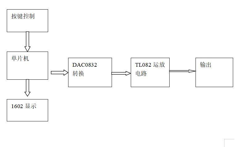 设计数字式波形发生器的详细资料说明