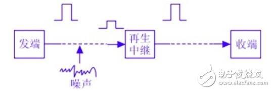 数字通信的特点_数字通信的优点