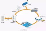 锂电池储能其效率与能量优势已得到了广泛的认可 但应用方面的研究仍然不够
