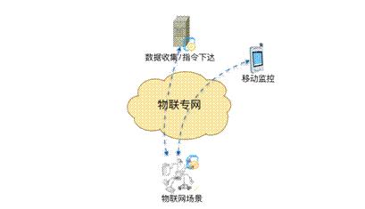 基于无线宽带的空中组网是怎样实现的