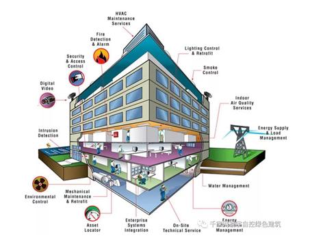 智能建筑节能优化怎样利用BAS来实现