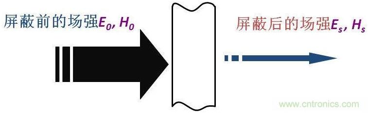 如何计算屏蔽体的屏蔽效能