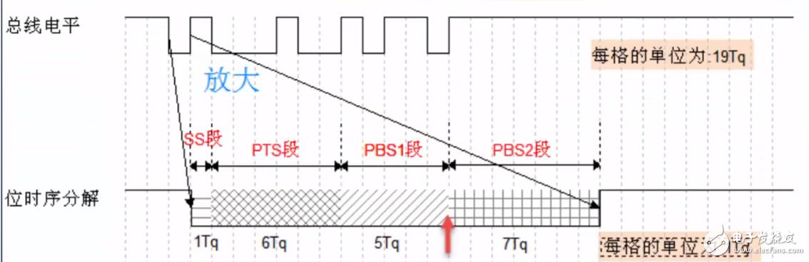 STM32 CAN总线传输波特率的计算