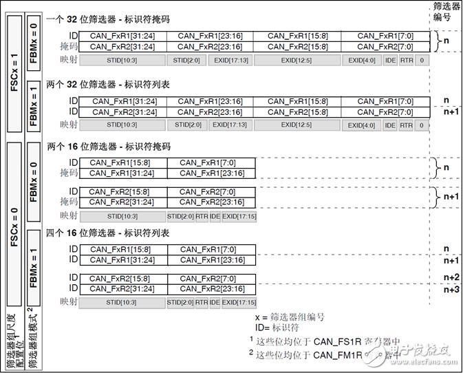 STM32 CAN总线筛选器的四种情况