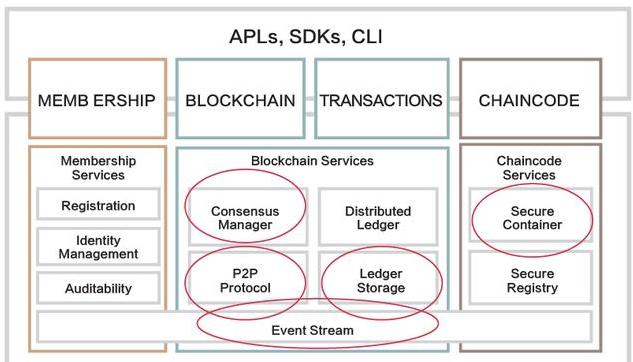 区块链底层技术还有哪一些难以攻克的难点