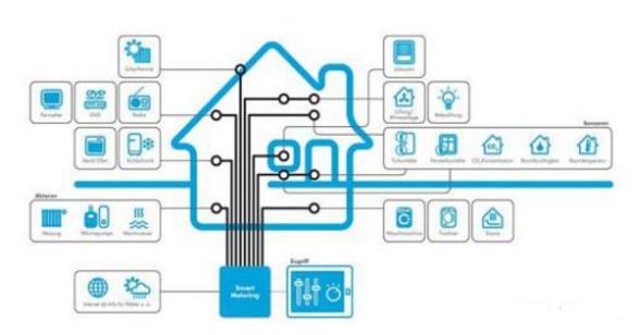 IoT传感器怎样用于侦测设备发生故障