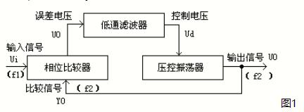 CD4046鎖相環的應用詳細介紹