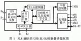 USB接口芯片SL811HS的性能与内部结构及在单片机系统中应用的说明