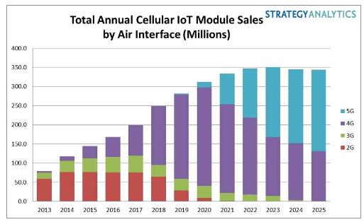 2023年5G模块的数量将超过4G模块