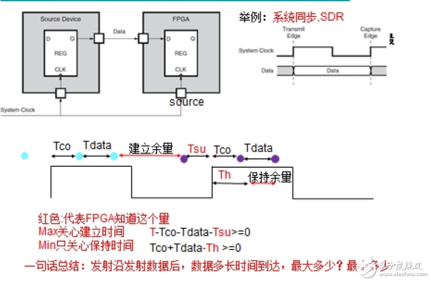 FPGA时序约束分析余量
