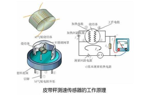 皮带秤测速传感器的常见故障