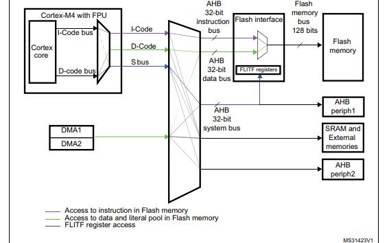 STM32F411xC和STM32F411XE微控制器的数据手册免费下载