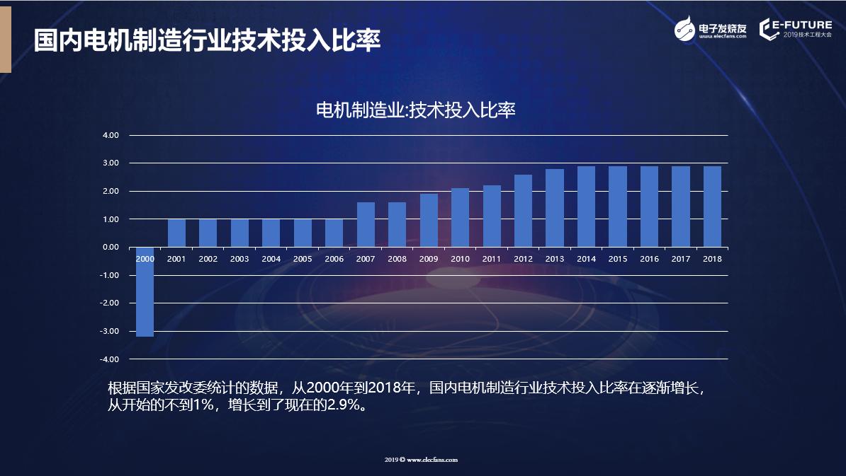 國內電機制造行業技術投入比率
