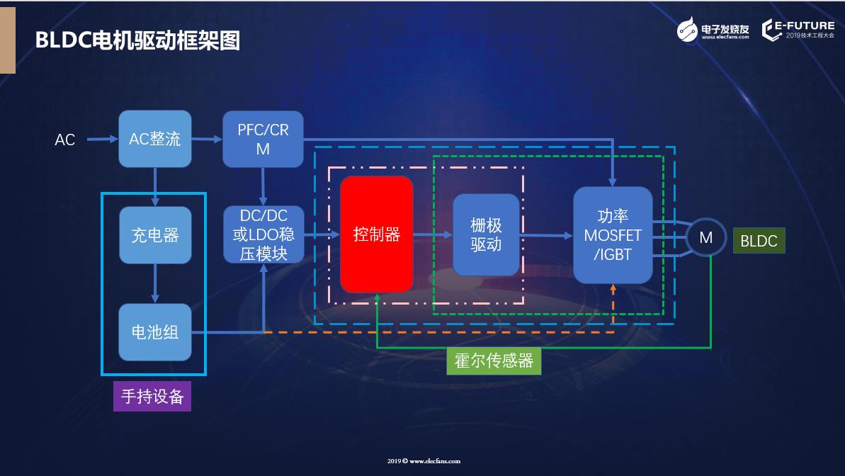 主流BLDC電機驅動方案框架圖。