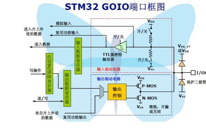 STM32单片机的学习笔记30条合集免费下载