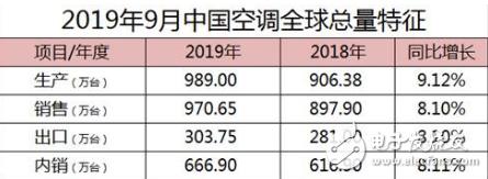 产业结构升级带动下 空调销售额有望得到再次提升