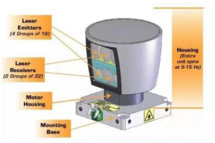 激光雷达传感器技术你了解吗