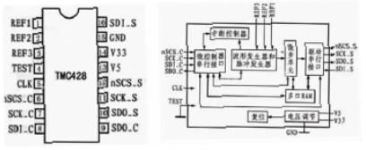 利用TMC428控制器和MCS51單片機實現步進電機驅動控制系統的設計