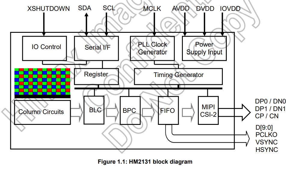 HM2131高清像素图像传感器芯片的数据手册免费下载