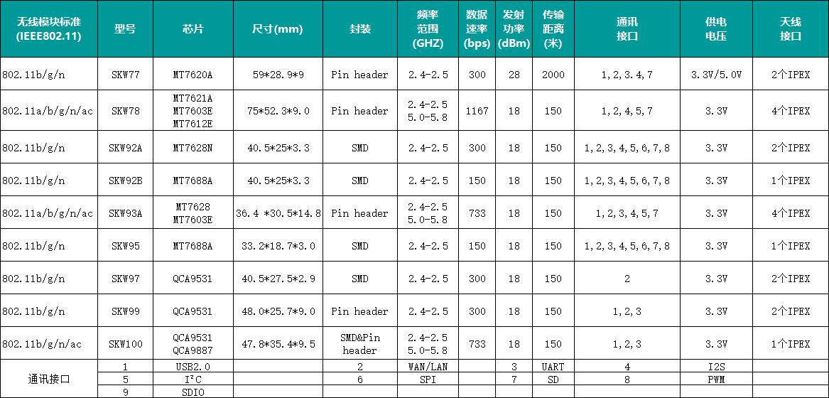 盘点9款SKYLAB高性能AP/路由WiFi模块