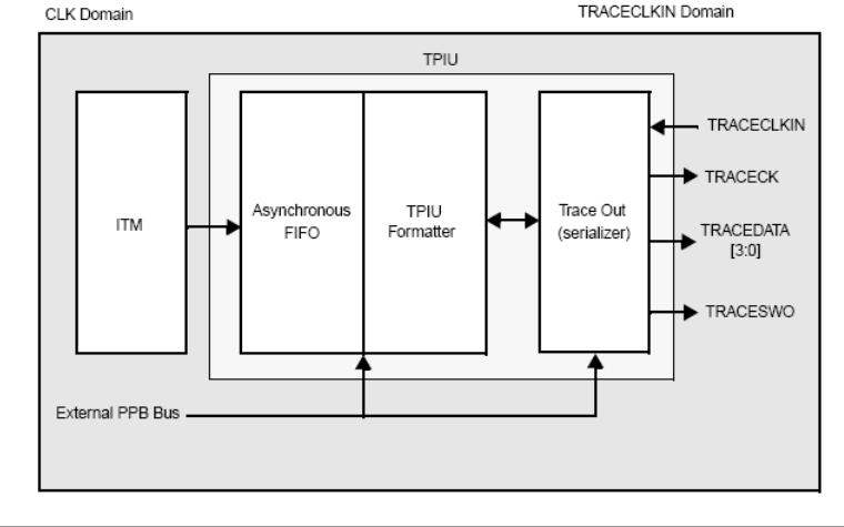 STM32系列微控制器的中文参考手册