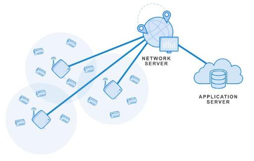 电信网分层汇聚的网络架构面临着很大的挑战
