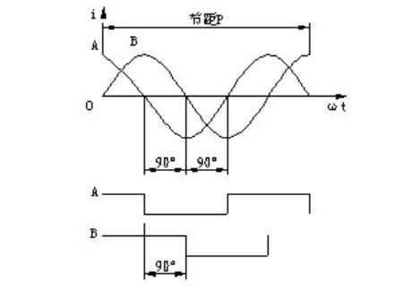 脉冲编码器的原理_脉冲编码器的故障分析