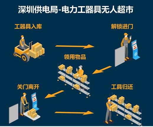 深圳供电局利用蓝牙技术和RFID技术构建了智能工器具库房管理系统