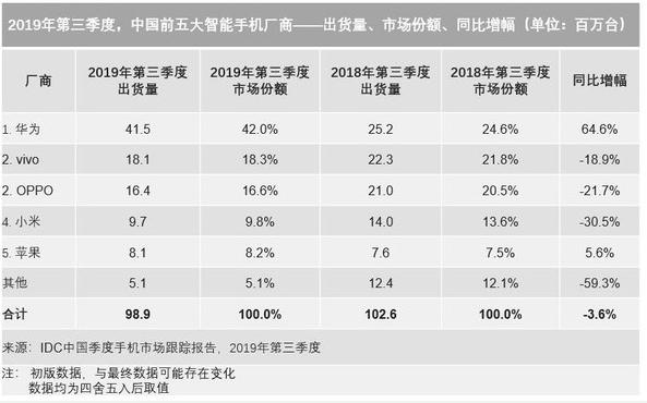 2019年第三季度中国智能手机市场出货量约9,8...