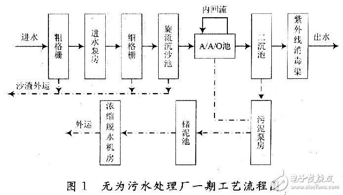 基于西門子S7-300 PLC器件的軟冗余系統在污水處理廠的應用研究
