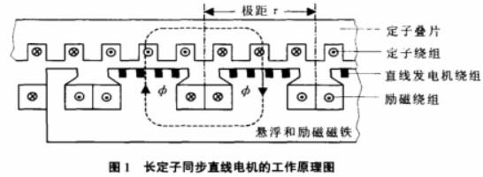 長定子同步直線電動機的應用原理及電磁的設計方案研究