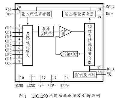 基于LTC1290與MC68331芯片實現織機經紗張力采集系統的設計