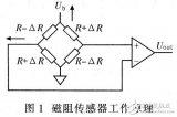 采用磁阻傳感器測量工具實現彈體滾轉角測量系統的應用設計