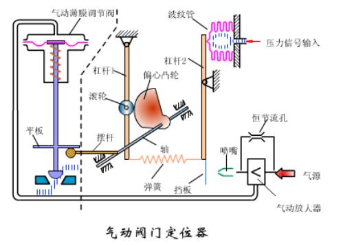气动阀门定位器工作原理