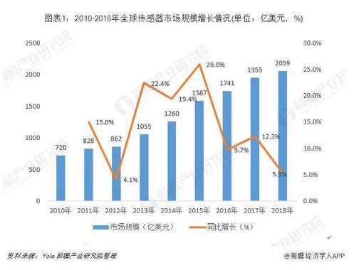 全球傳感器制造行業市場現狀