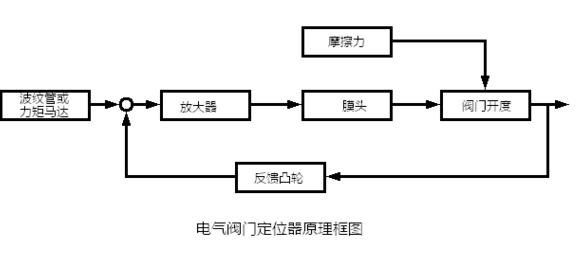 电气阀门定位器工作原理及作用