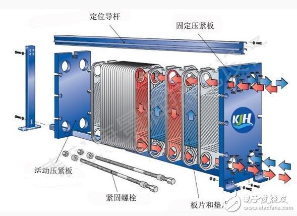 板式换热器的分类_板式换热器各部件功用