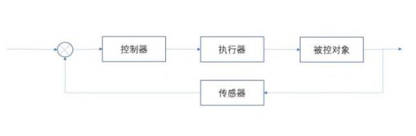如何利用自动化理论学物联网