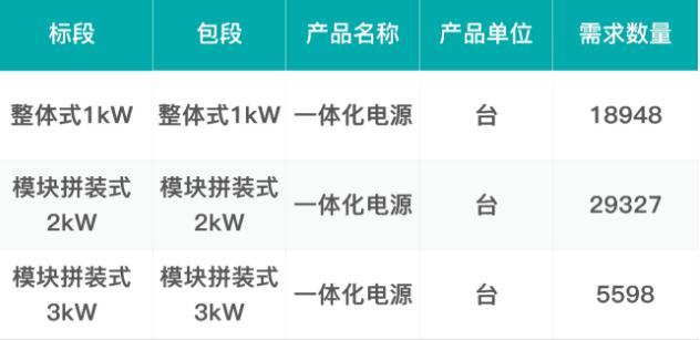 中国移动发布了2019年至2020年一体化电源产品集中采购招标公告
