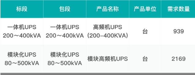 中国移动发布明年的大功率高频机UPS采购招标公告