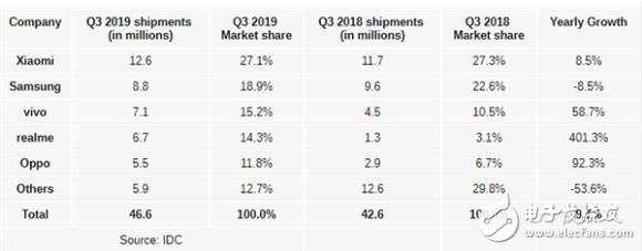 小米占据印度手机第一 市场增长势头喜人