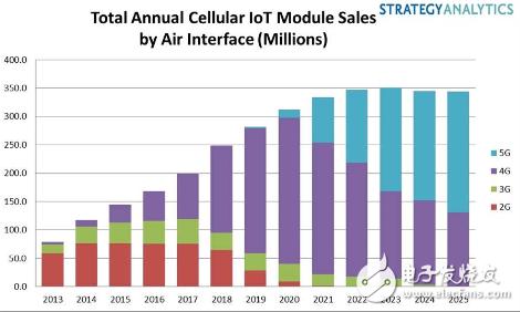 5G的到来 为物联网设备市场提供了健康动力