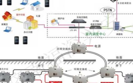 管廊无线通信系统的特点是什么