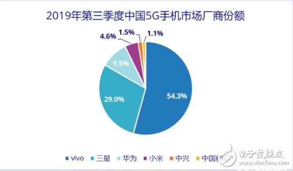 5G网络开始正式商用 高通骁龙手机占市场9成