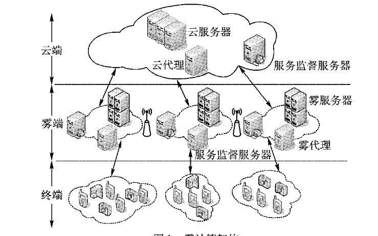 如何使用云雾协作模型实现任务分配方法概述