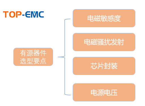 如何在電路中正確的選擇有源器件EMC