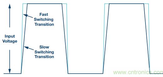 如何提高開關調節器的效率并減少電磁輻射